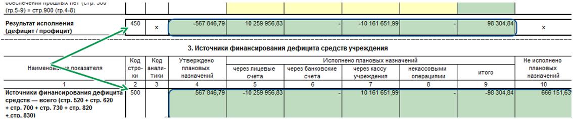 Форма 0503737. Раздел 3