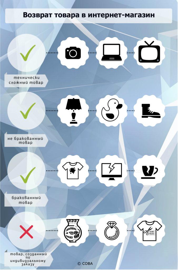 vozvrat-tovara-v-internet-magazin-1