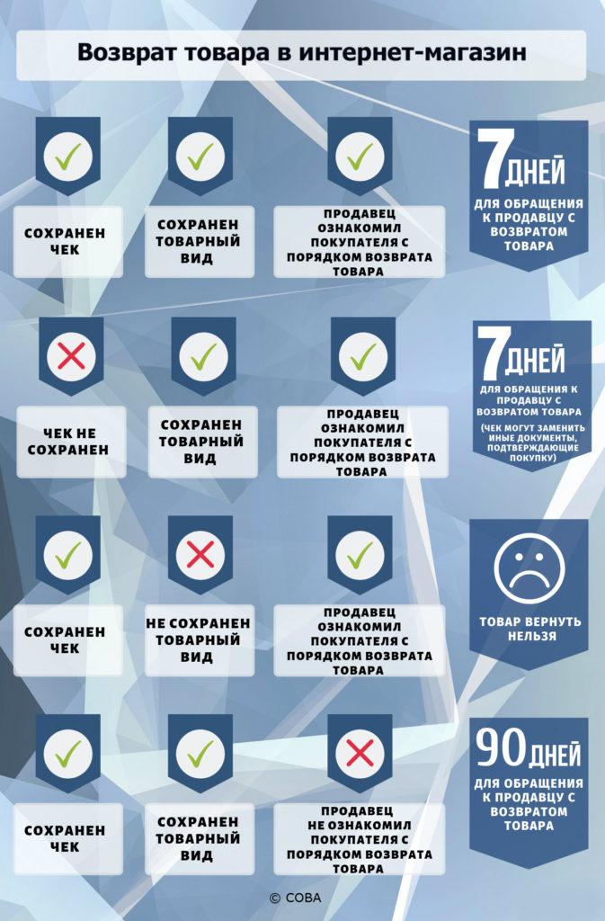 vozvrat-tovara-v-internet-magazin-2